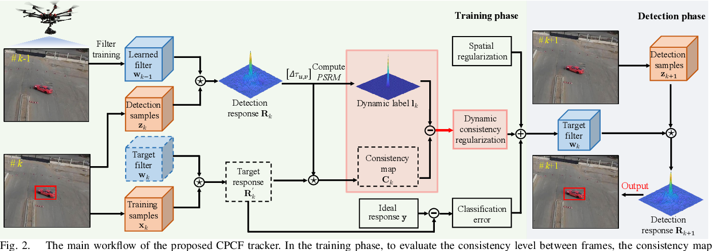 Figure 2 for Learning Consistency Pursued Correlation Filters for Real-Time UAV Tracking