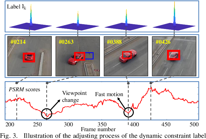 Figure 3 for Learning Consistency Pursued Correlation Filters for Real-Time UAV Tracking