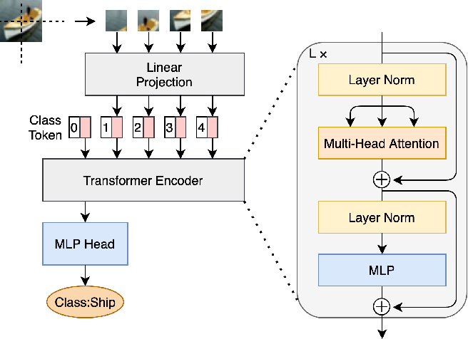 Figure 2 for Single-Layer Vision Transformers for More Accurate Early Exits with Less Overhead