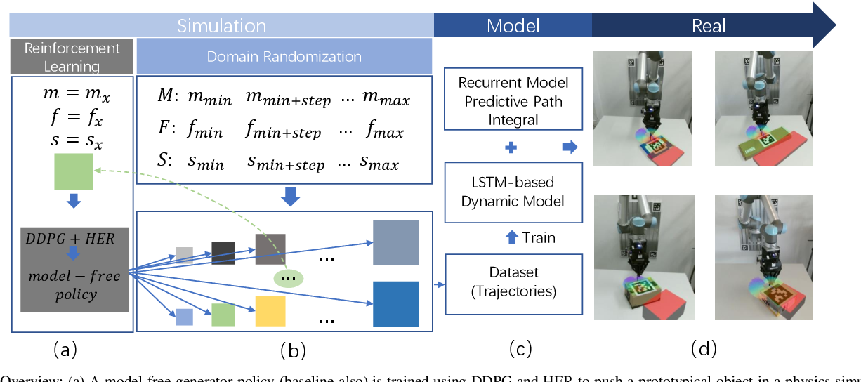 Figure 2 for Self-Adapting Recurrent Models for Object Pushing from Learning in Simulation