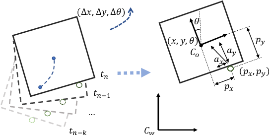 Figure 3 for Self-Adapting Recurrent Models for Object Pushing from Learning in Simulation