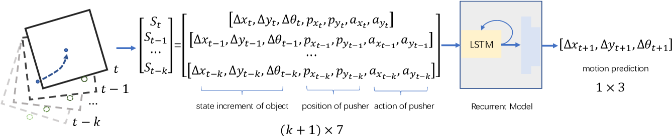Figure 4 for Self-Adapting Recurrent Models for Object Pushing from Learning in Simulation