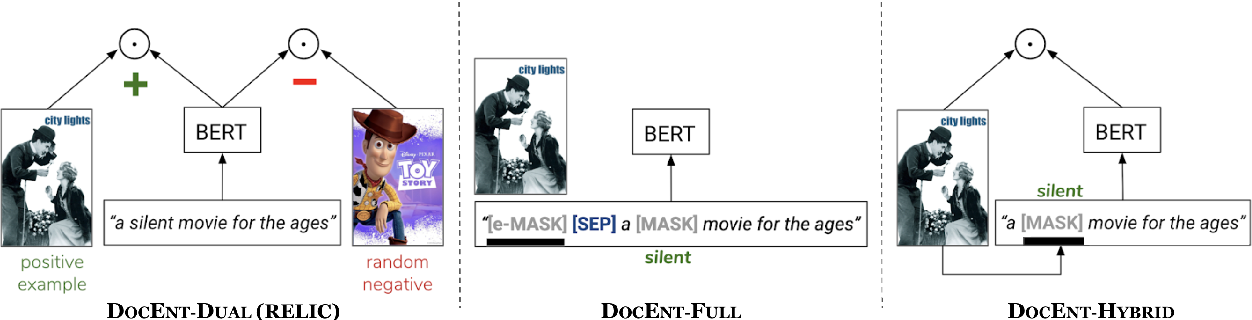 Figure 1 for DOCENT: Learning Self-Supervised Entity Representations from Large Document Collections