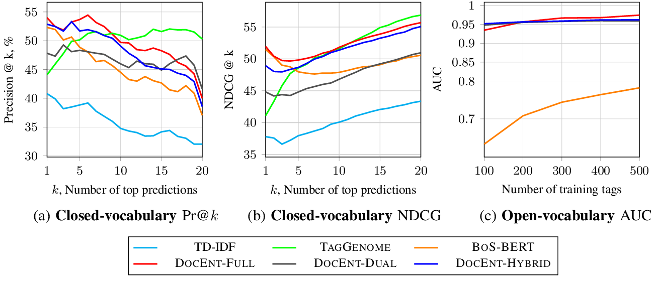 Figure 3 for DOCENT: Learning Self-Supervised Entity Representations from Large Document Collections