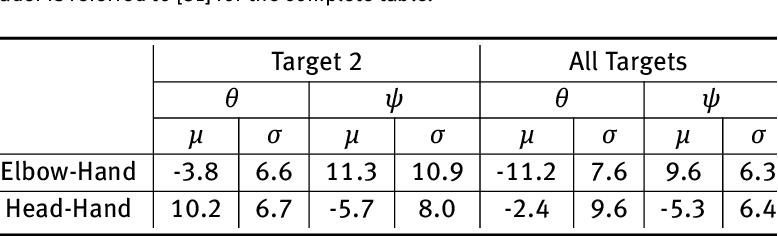 Figure 4 for Context Aware Robot Navigation using Interactively Built Semantic Maps