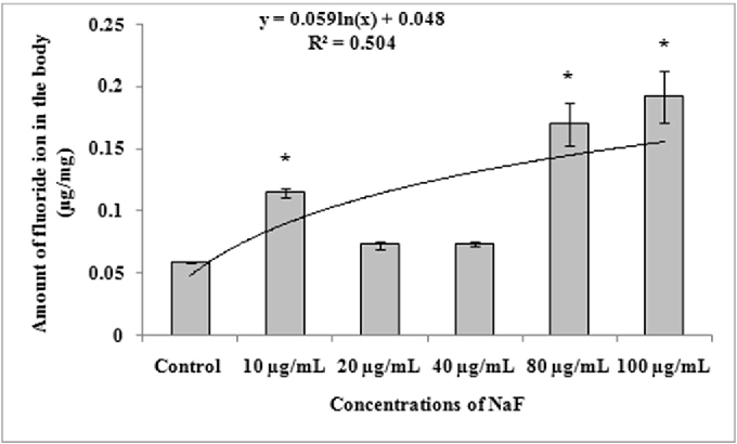Toxicity Assessment Of Sodium Fluoride In Drosophila Melanogaster