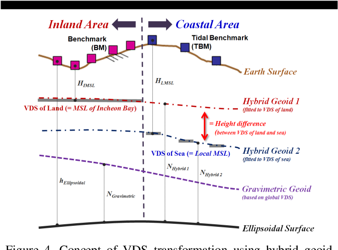 Transformation of Vertical Datum Surface in the Coastal Area