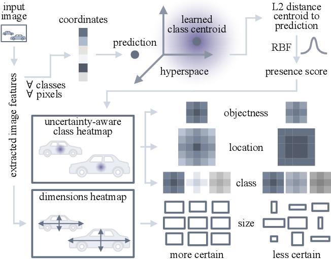 Figure 2 for CertainNet: Sampling-free Uncertainty Estimation for Object Detection
