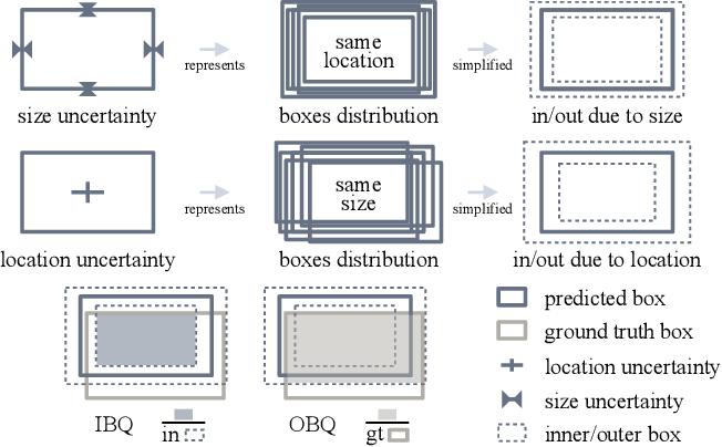 Figure 4 for CertainNet: Sampling-free Uncertainty Estimation for Object Detection