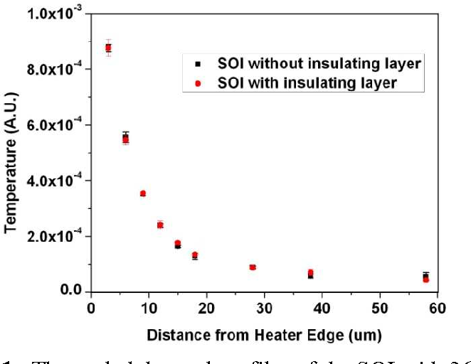 Figure 1 from In-plane Thermal Conductivity Determination in Silicon
