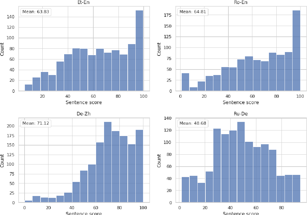 Figure 1 for The Eval4NLP Shared Task on Explainable Quality Estimation: Overview and Results
