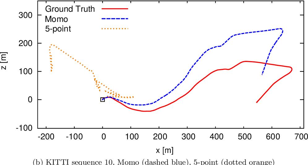 Figure 4 for Momo: Monocular Motion Estimation on Manifolds