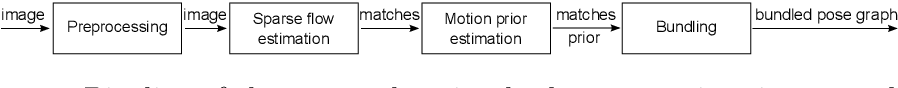 Figure 2 for Momo: Monocular Motion Estimation on Manifolds