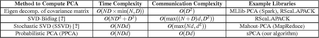 Figure 1 for Analysis of PCA Algorithms in Distributed Environments