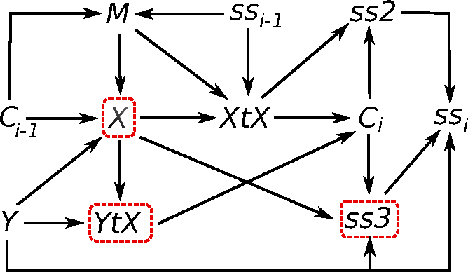 Figure 2 for Analysis of PCA Algorithms in Distributed Environments