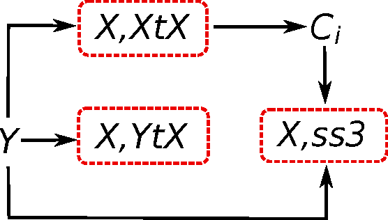 Figure 3 for Analysis of PCA Algorithms in Distributed Environments