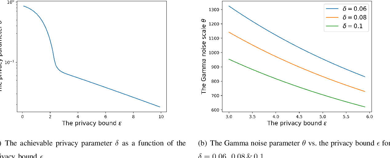 Figure 1 for Private Weighted Random Walk Stochastic Gradient Descent