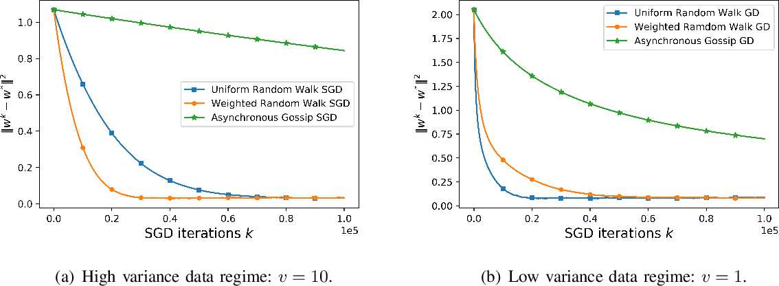 Figure 2 for Private Weighted Random Walk Stochastic Gradient Descent