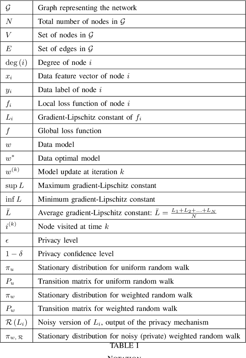 Figure 4 for Private Weighted Random Walk Stochastic Gradient Descent