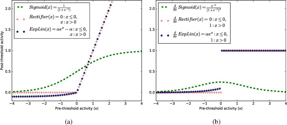 Figure 3 for Hebbian-Descent