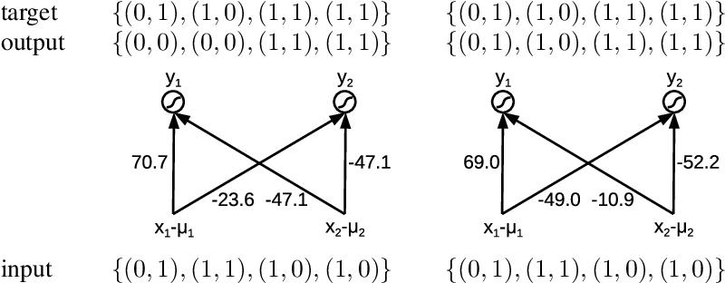 Figure 1 for Hebbian-Descent