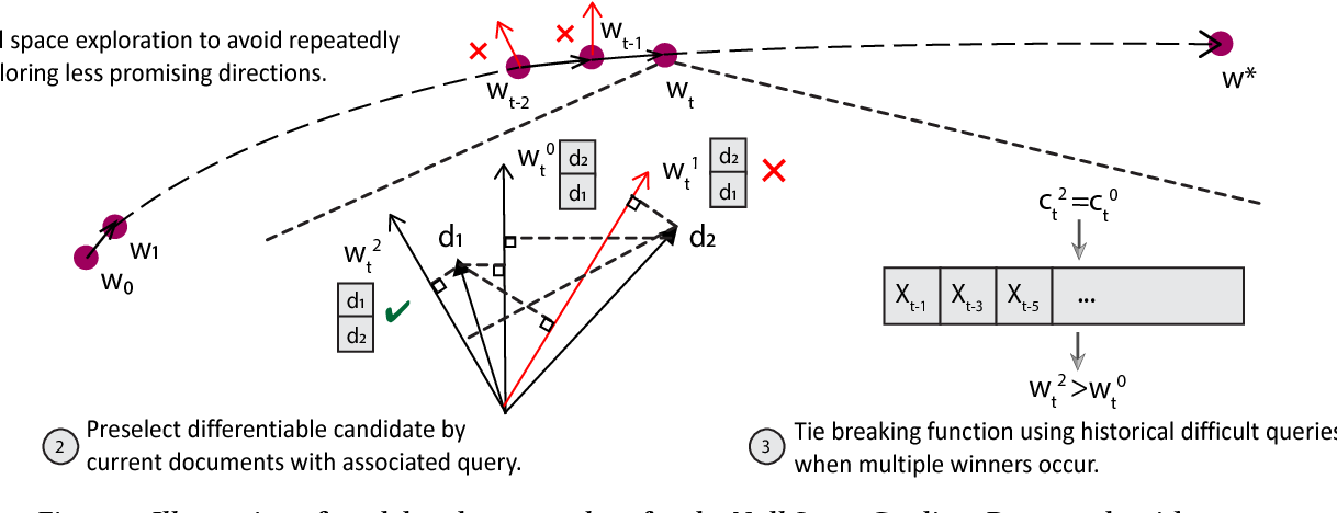 Figure 1 for Efficient Exploration of Gradient Space for Online Learning to Rank