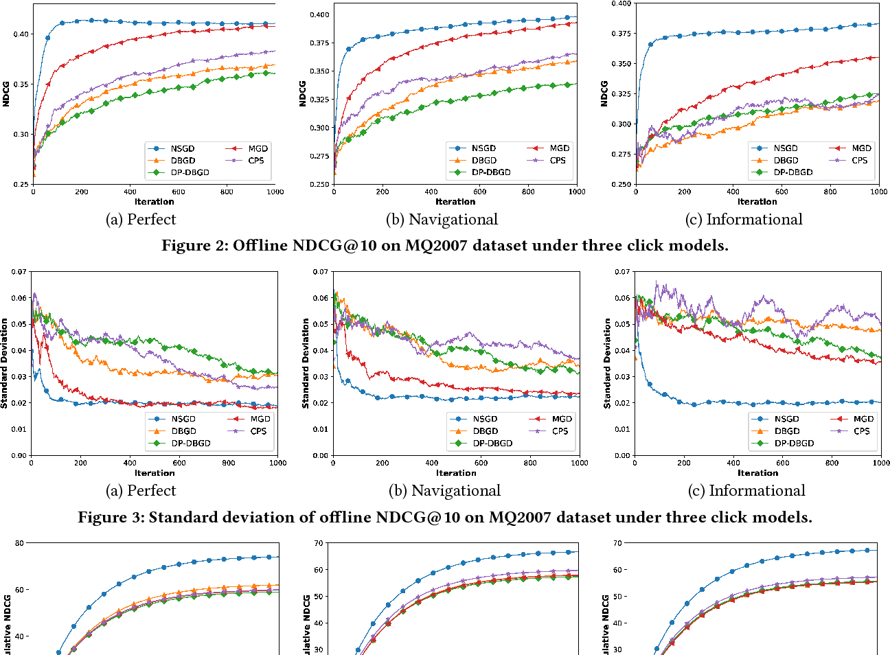 Figure 3 for Efficient Exploration of Gradient Space for Online Learning to Rank