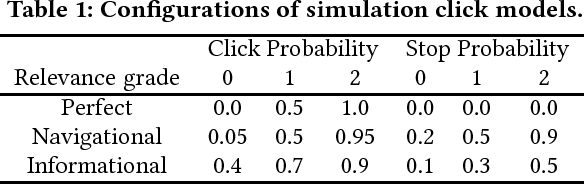 Figure 2 for Efficient Exploration of Gradient Space for Online Learning to Rank