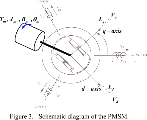Design Of Control Logic And Compensation Strategy For Electric Power