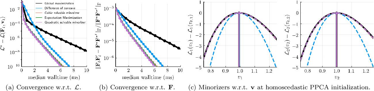 Figure 2 for HePPCAT: Probabilistic PCA for Data with Heteroscedastic Noise