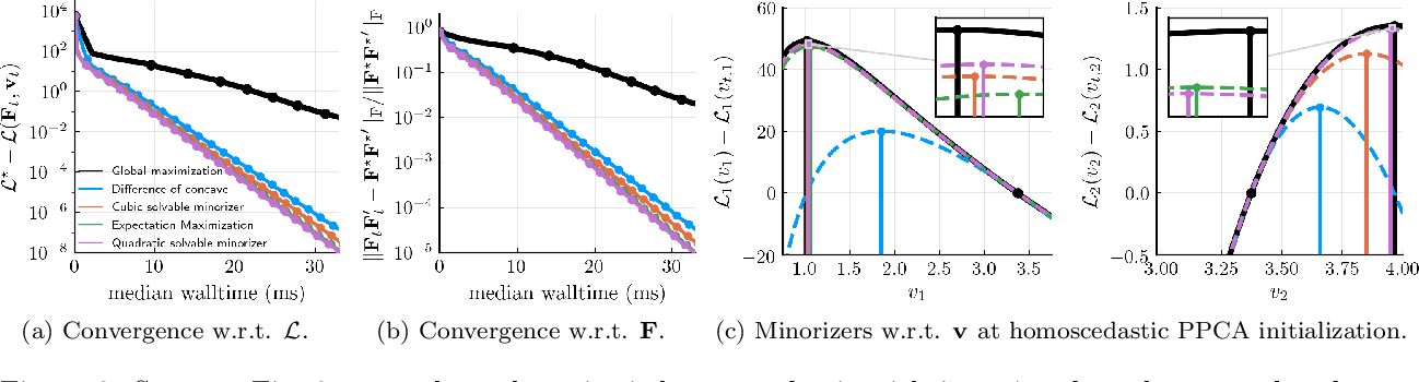 Figure 3 for HePPCAT: Probabilistic PCA for Data with Heteroscedastic Noise