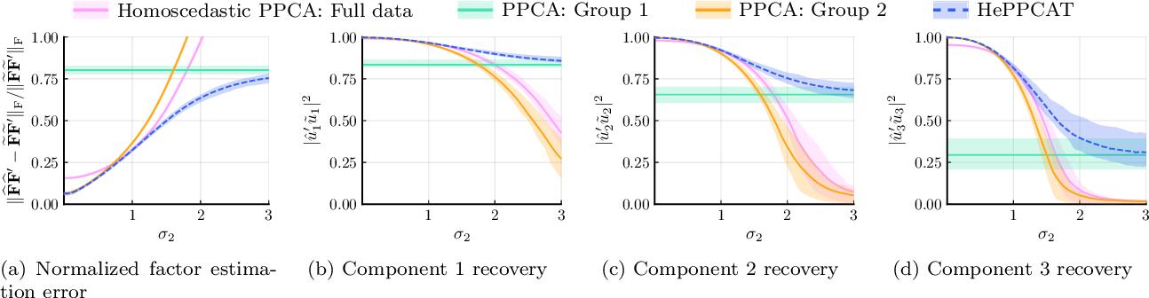 Figure 4 for HePPCAT: Probabilistic PCA for Data with Heteroscedastic Noise
