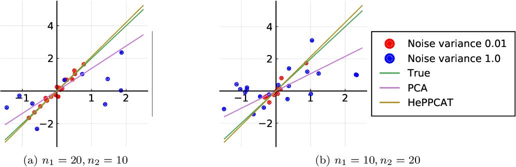 Figure 1 for HePPCAT: Probabilistic PCA for Data with Heteroscedastic Noise