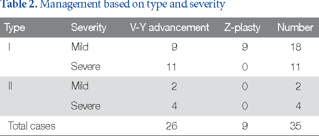 Comparison Between Z Plasty And V Y Advancement For The Surgical