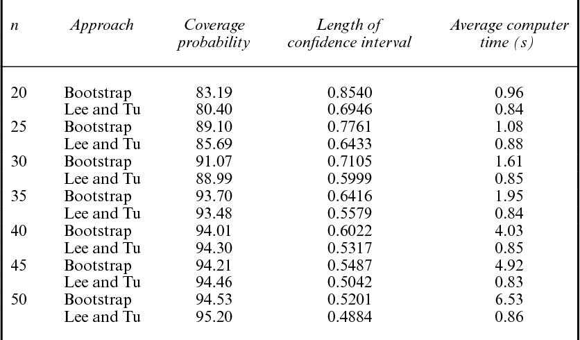 An exact bootstrap confidence interval for κ in small