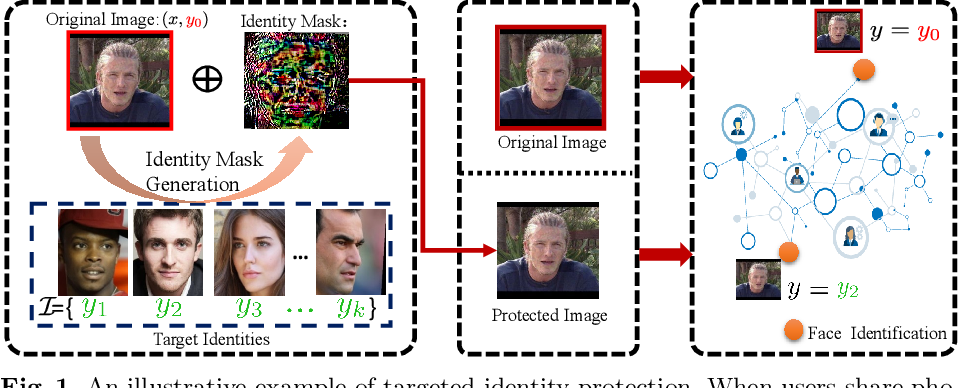 Figure 1 for Towards Privacy Protection by Generating Adversarial Identity Masks