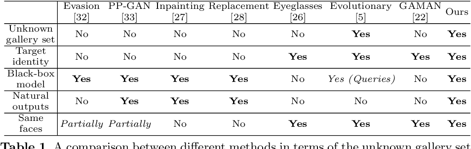 Figure 2 for Towards Privacy Protection by Generating Adversarial Identity Masks
