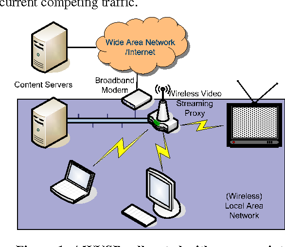 Industry track: adaptive wireless video streaming proxy for home ...