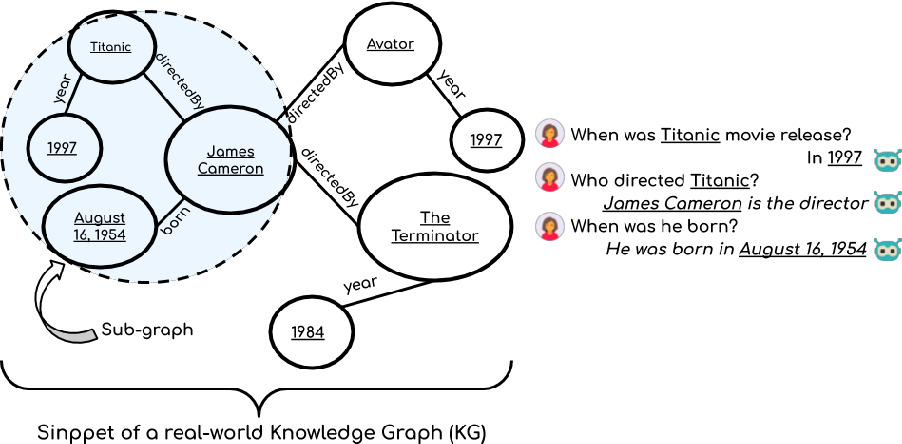 Figure 1 for Grounding Dialogue Systems via Knowledge Graph Aware Decoding with Pre-trained Transformers