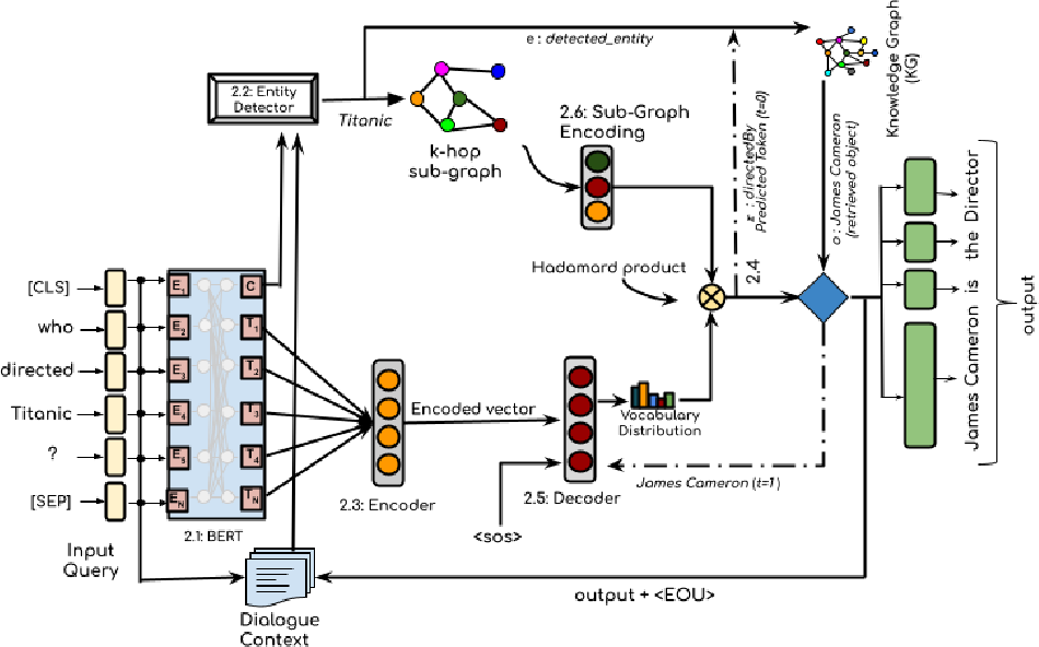 Figure 3 for Grounding Dialogue Systems via Knowledge Graph Aware Decoding with Pre-trained Transformers