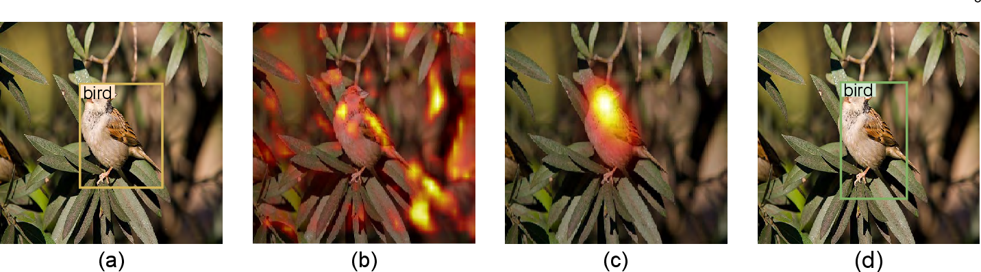 Figure 1 for Leveraging Bottom-Up and Top-Down Attention for Few-Shot Object Detection