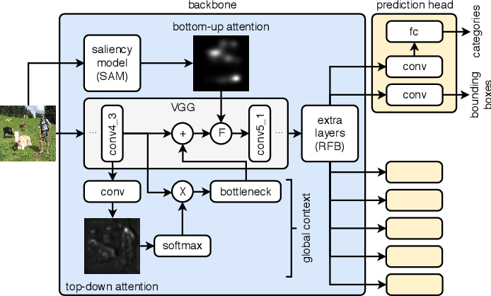 Figure 3 for Leveraging Bottom-Up and Top-Down Attention for Few-Shot Object Detection