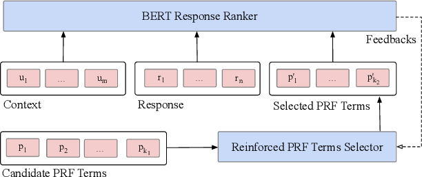 Figure 1 for Learning to Expand: Reinforced Pseudo-relevance Feedback Selection for Information-seeking Conversations