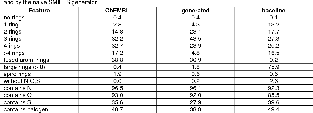 Figure 2 for In silico generation of novel, drug-like chemical matter using the LSTM neural network