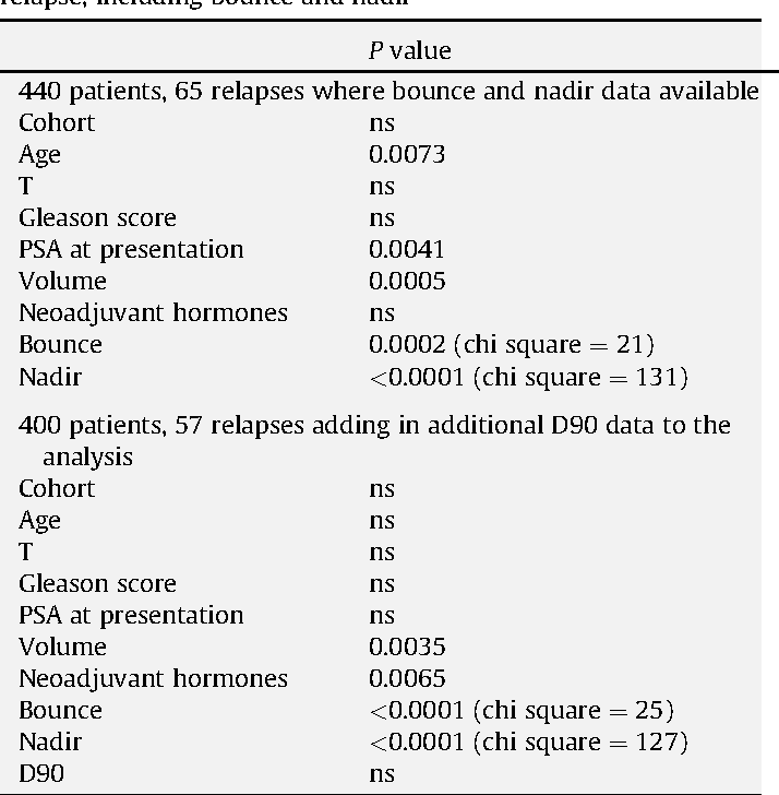 Table 3 from The Importance of Prostate-specific Antigen (PSA) Nadir