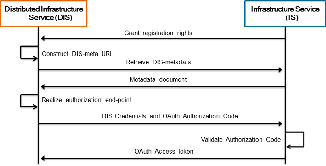 Identity management framework for cloud networking