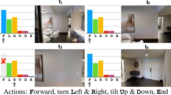 Figure 1 for Shifting the Baseline: Single Modality Performance on Visual Navigation & QA