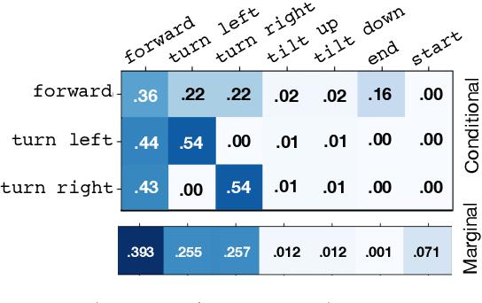 Figure 3 for Shifting the Baseline: Single Modality Performance on Visual Navigation & QA