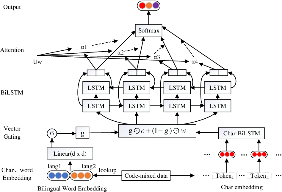 Figure 1 for HPCC-YNU at SemEval-2020 Task 9: A Bilingual Vector Gating Mechanism for Sentiment Analysis of Code-Mixed Text