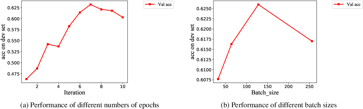 Figure 3 for HPCC-YNU at SemEval-2020 Task 9: A Bilingual Vector Gating Mechanism for Sentiment Analysis of Code-Mixed Text